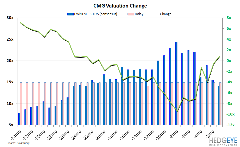 CMG BOTTOMING PROCESS COULD TAKE TIME - CMG valuation change