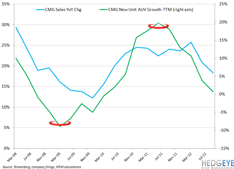 CMG BOTTOMING PROCESS COULD TAKE TIME - cmg sales vs auv growth
