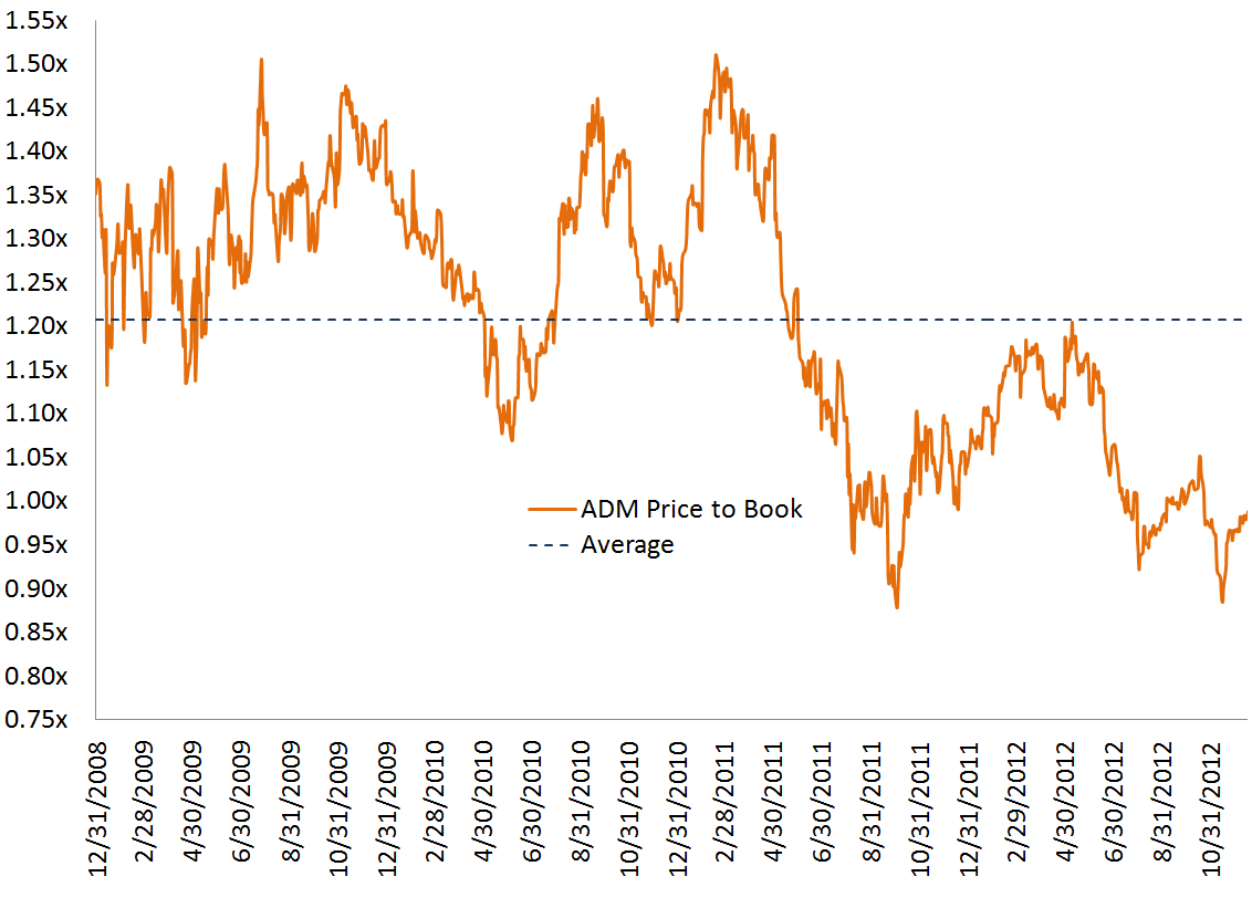 Looking at ADM below 1.0x book value - ADM price to book