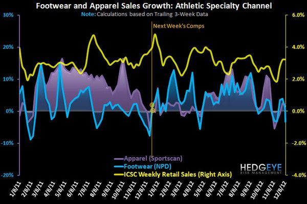 Athletic FW Uptick - FW 1Yr