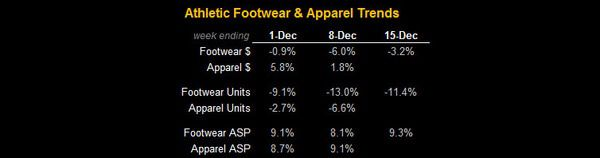 Athletic FW Uptick - FW Table1