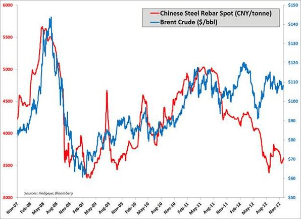 Chinese Rebar Nears '09 Lows - chinarebar