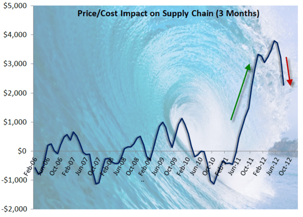 CHART OF THE DAY: Wave Riding - wave