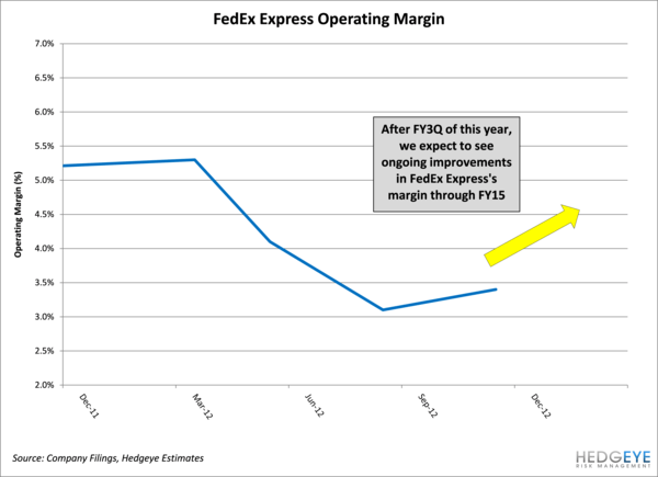 FDX:  Inflection in Express Margins Visible - fdx marg
