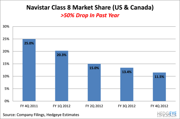 PCAR: Key Part of Our Thesis Playing Out As NAV Loses Class 8 Share - nav