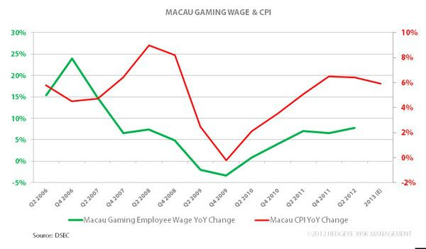 CHART DU JOUR: MACAU COSTS - mg