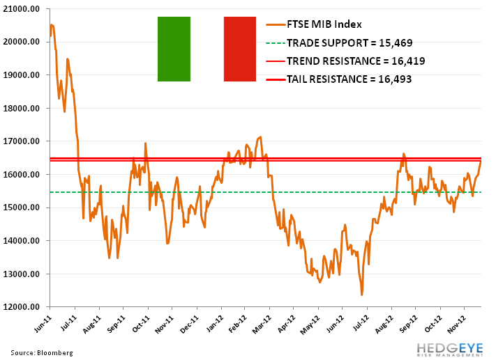 Italy's Uneven Footing - 11. ftse mib index