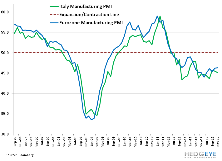 Italy's Uneven Footing - 11. italy pmi manu