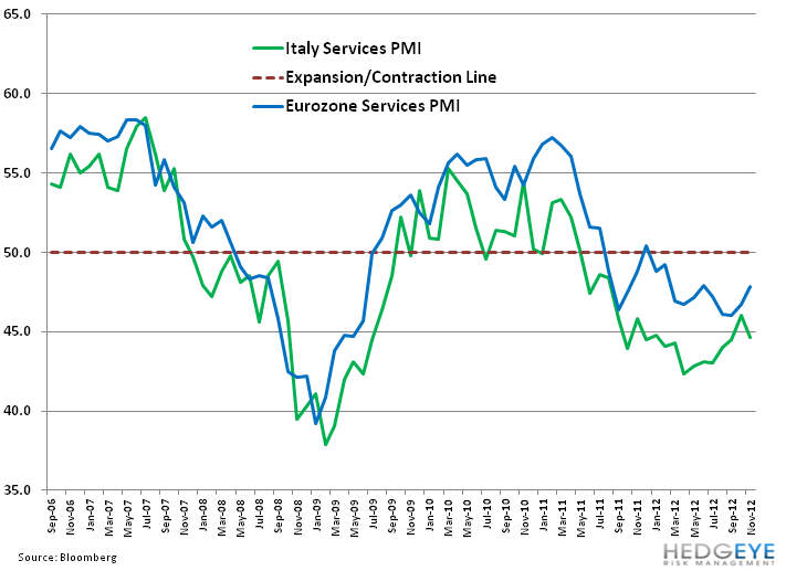 Italy's Uneven Footing - 11. italy pmi services