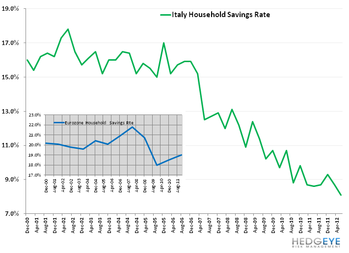 Italy's Uneven Footing - 11. italy savings rate