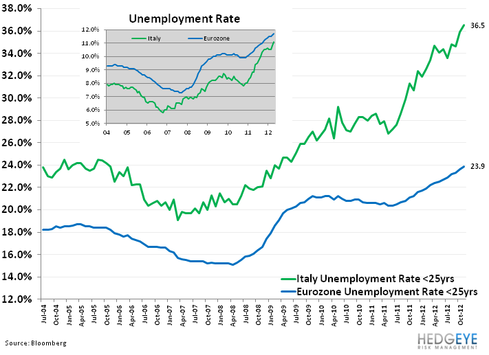 Italy's Uneven Footing - 11. italy unemply rate