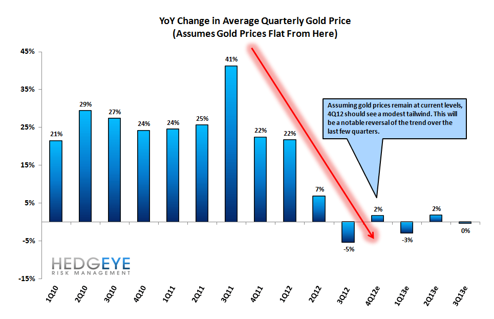 IDEA ALERT: SHORTING EZPW - Gold Price Headwind Tailwind