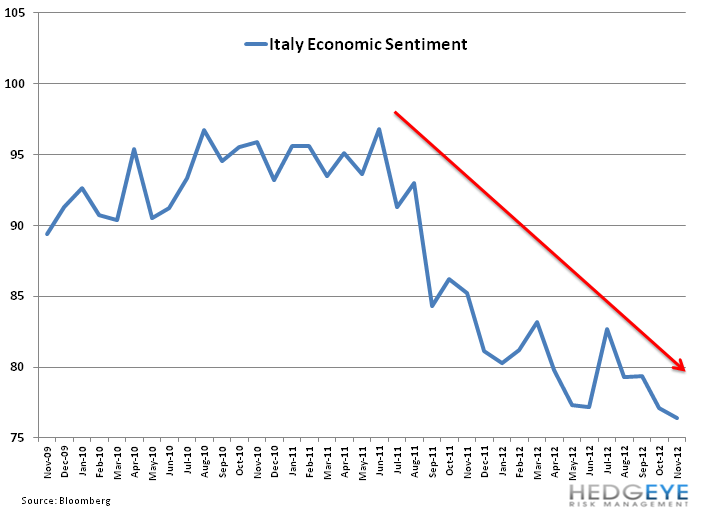 Weekly European Monitor: Monti Out, Vacuum In - 11. italy confidence