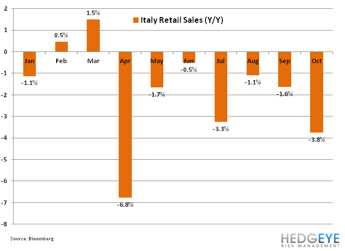 Weekly European Monitor: Monti Out, Vacuum In - 111. italy retail sales