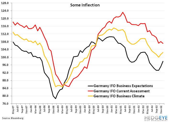 Weekly European Monitor: Monti Out, Vacuum In - 22. germany ifo