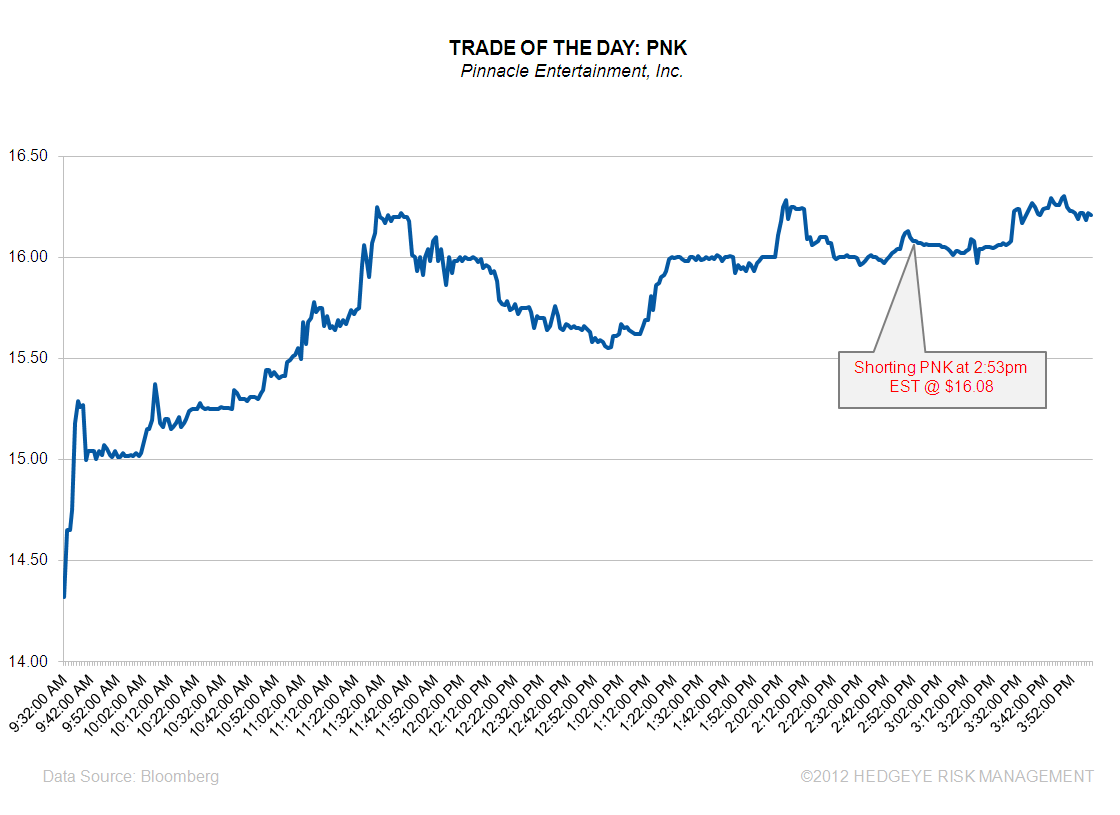 Trade Of The Day: PNK - TOTD