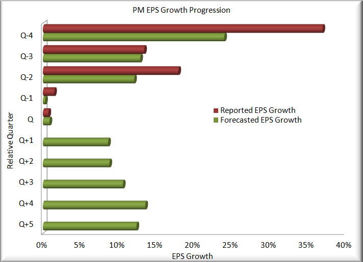 Is PM Mispriced Growth? - PM EPS Growth Progression