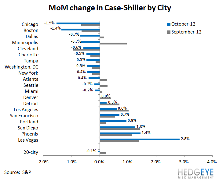 HOUSING: ACCELERATING PRICE GAINS AND MORE STIMULUS ON THE HORIZON - MoM