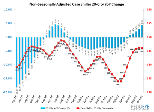 HOUSING: ACCELERATING PRICE GAINS AND MORE STIMULUS ON THE HORIZON - NSA YoY