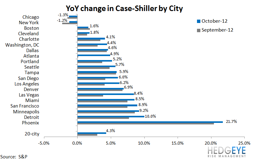 HOUSING: ACCELERATING PRICE GAINS AND MORE STIMULUS ON THE HORIZON - YoY