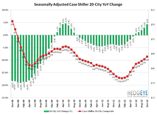 Recovery In The Housing Market - SA YoY normal