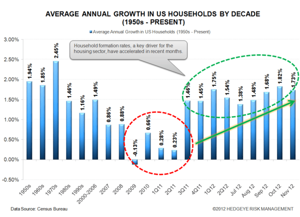 Recovery In The Housing Market - housing1