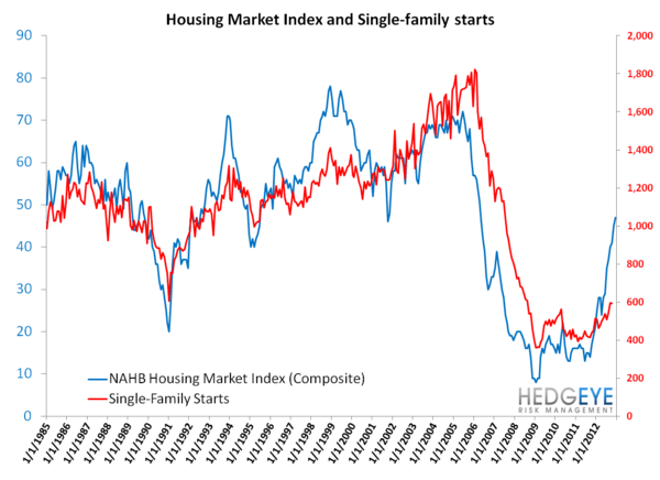 Recovery In The Housing Market - housing3
