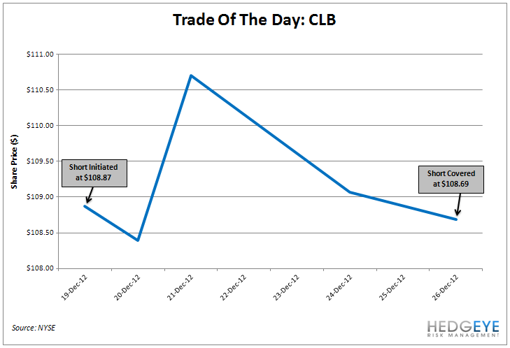 TRADE OF THE DAY: CLB  - TOTDCLB
