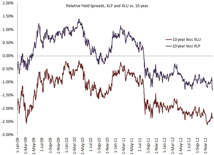 Consumer Staples and Utilities – Birds of a Feather? - Relative Yield Spreads