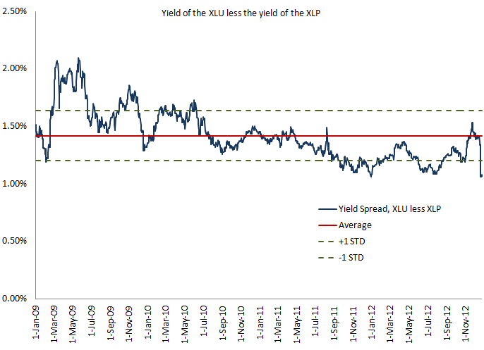 Consumer Staples and Utilities – Birds of a Feather? - Yield Spread XLU v. XLP