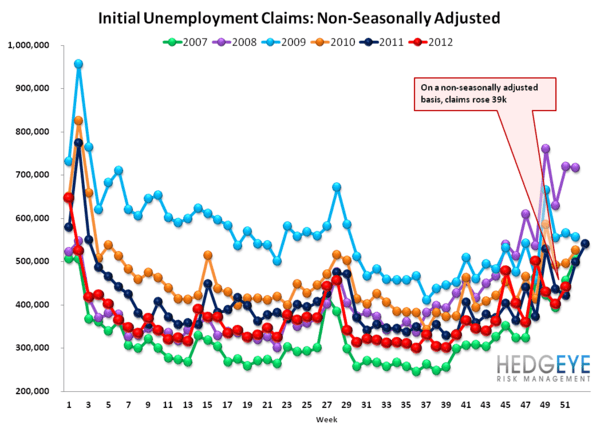 JOBLESS CLAIMS: TOO MUCH DATA MISSING TO DRAW ANY CONCLUSIONS - NSA 2