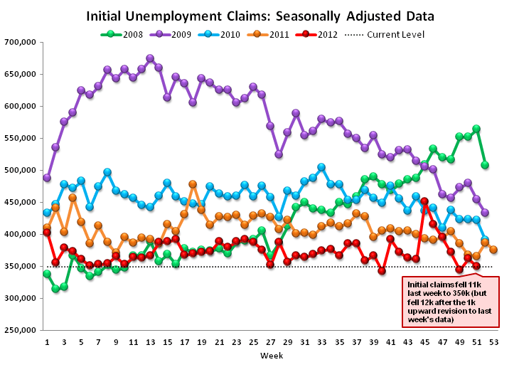 JOBLESS CLAIMS: TOO MUCH DATA MISSING TO DRAW ANY CONCLUSIONS - Raw