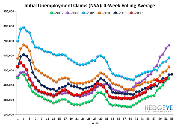 JOBLESS CLAIMS: TOO MUCH DATA MISSING TO DRAW ANY CONCLUSIONS - Rolling NSA