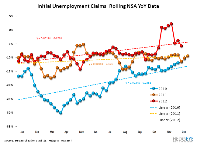 JOBLESS CLAIMS: TOO MUCH DATA MISSING TO DRAW ANY CONCLUSIONS - Seasonality