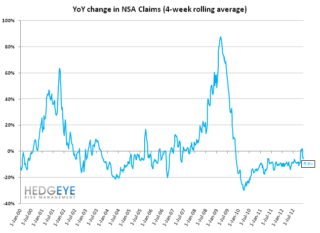 JOBLESS CLAIMS: TOO MUCH DATA MISSING TO DRAW ANY CONCLUSIONS - YoY