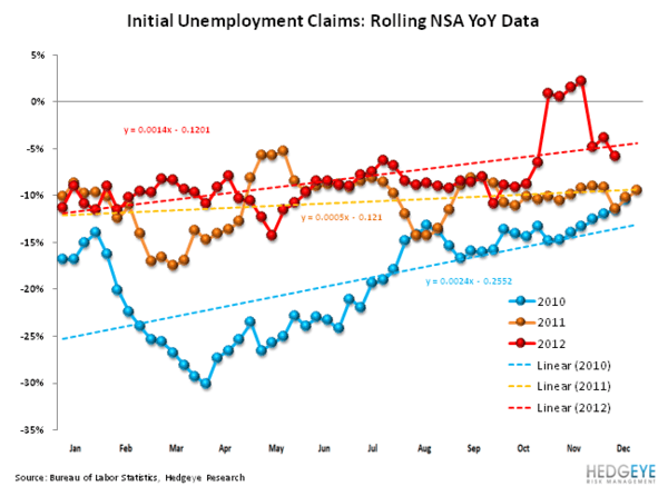 Jobless Claims: Missing Pieces  - Seasonality normal