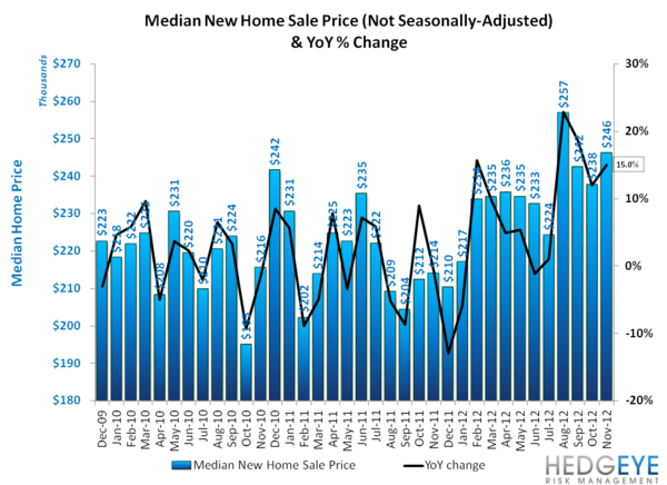 NEW HOME SALES: THE PACE OF SALES ACCELERATES, MONTHS SUPPLY FALLS - Median