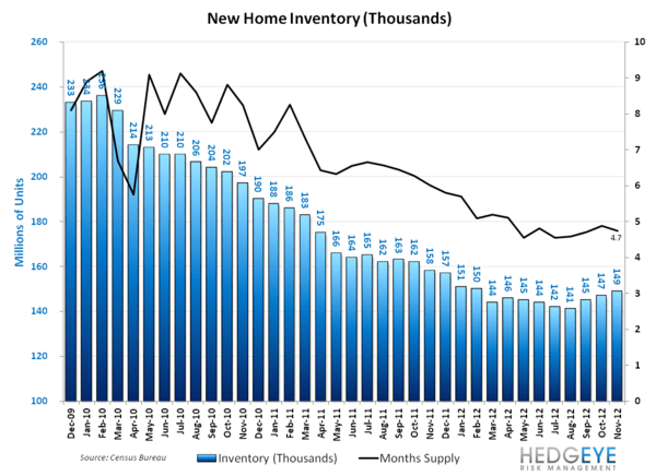 NEW HOME SALES: THE PACE OF SALES ACCELERATES, MONTHS SUPPLY FALLS - NHS   Inventory