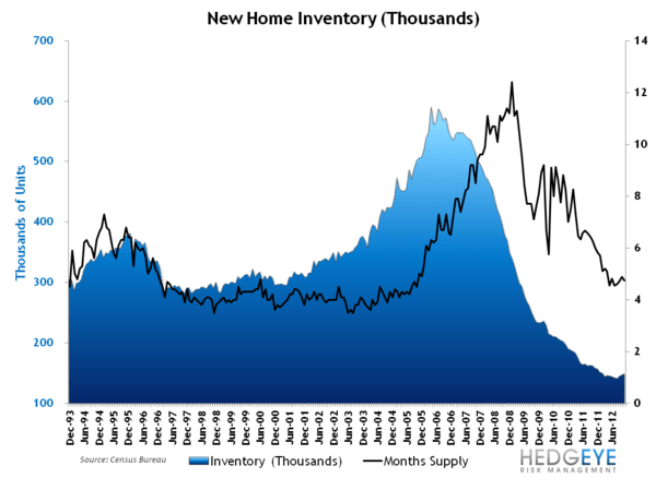 NEW HOME SALES: THE PACE OF SALES ACCELERATES, MONTHS SUPPLY FALLS - NHS   Inventory LT
