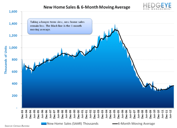 NEW HOME SALES: THE PACE OF SALES ACCELERATES, MONTHS SUPPLY FALLS - NHS   LT