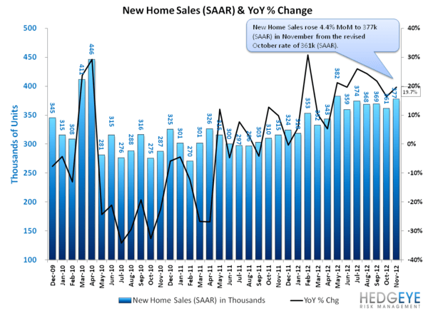NEW HOME SALES: THE PACE OF SALES ACCELERATES, MONTHS SUPPLY FALLS - NHS   Sales   YoY