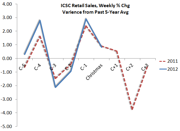 Retail: Sales Spot-On W Last  Yr. Need to Accelerate. - sales2