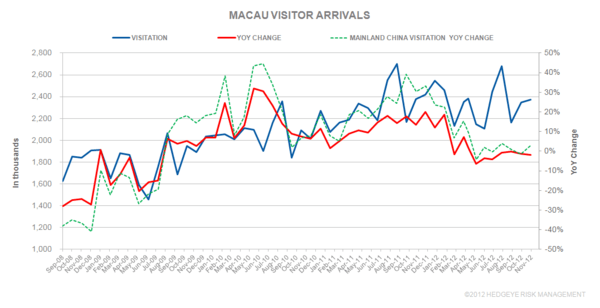THE M3: GUANGZHOU-ZHUHAI RAILWAY; CHRISTMAS ARRIVALS; NOVEMBER VISITOR ARRIVALS;  - macau
