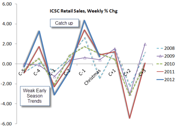 Holiday Sales: Golf Claps? - ICSC