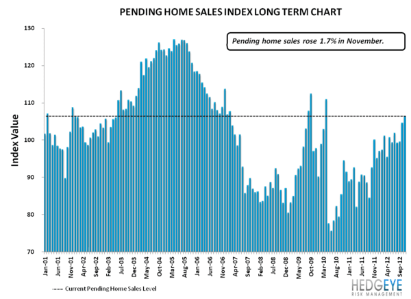HOUSING: FULL STEAM AHEAD FOR PENDING HOME SALES - Pending Home Sales LT