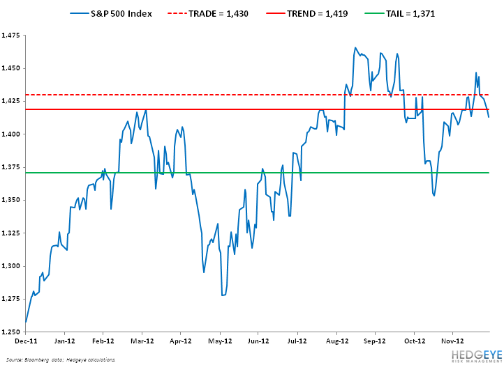 BEARISH: SP500 LEVELS, REFRESHED - SPX