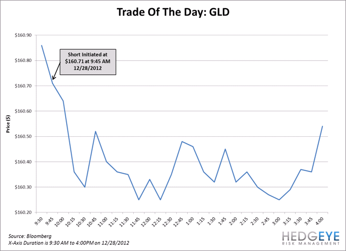TRADE OF THE DAY: GLD - Unknown 1
