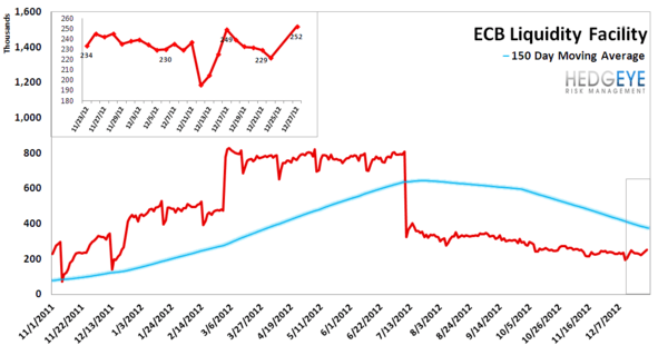 MONDAY MORNING RISK MONITOR: DATA DETERIORATES IN LAST WEEK OF THE YEAR - ECB