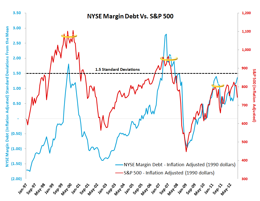MONDAY MORNING RISK MONITOR: DATA DETERIORATES IN LAST WEEK OF THE YEAR - Margin Debt