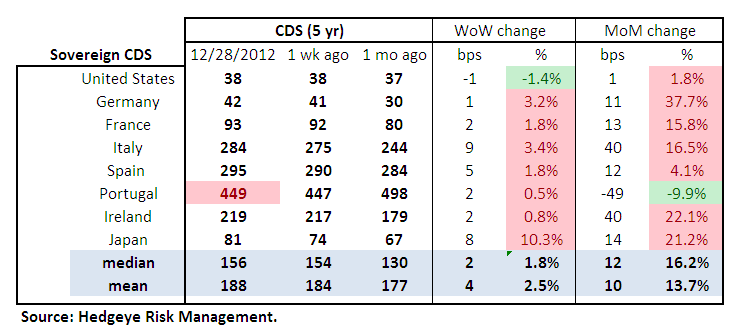 MONDAY MORNING RISK MONITOR: DATA DETERIORATES IN LAST WEEK OF THE YEAR - Sov Table